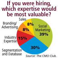 Data-from-The-CMO-Club-found-on-Forbes.com_1