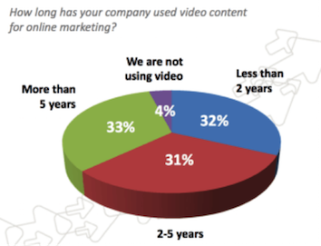 Highlights: Survey Results for Video Marketing