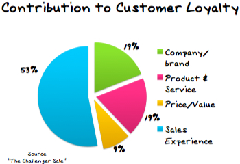 How Challengers Dramatically Boost Sales